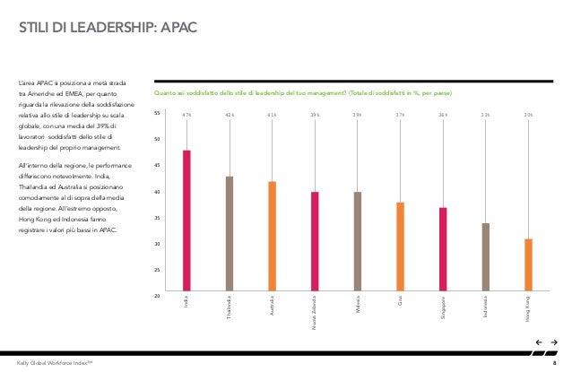 8Kelly Global Workforce Index™ STILI DI LEADERSHIP: APAC L'area APAC si posiziona a metà strada tra Americhe ed EMEA, per ...