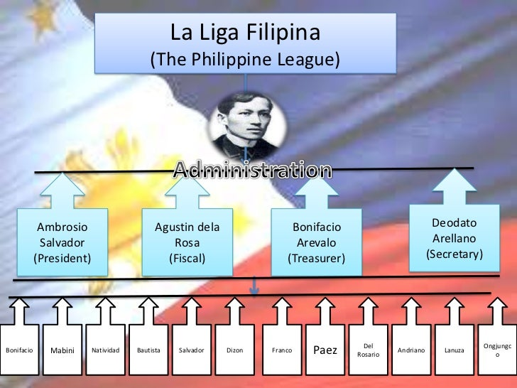 critical analysis of jose rizal andres bonifacio and marcelo del pilar Stagers foundation (psf), known for its critically-acclaimed original  jose  rizal, andres bonifacio, marcelo del pilar, and trinidad pardo.
