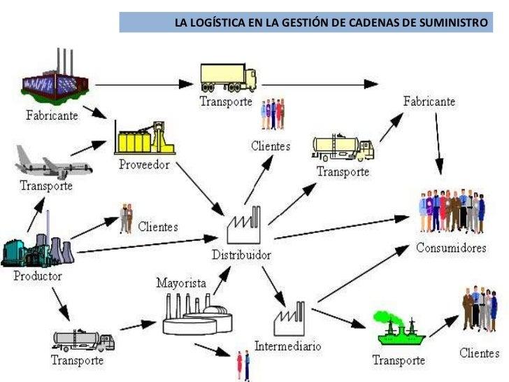Jaguar Xtype V Timing Marks as well  besides La Logistica En La Gestion De Cadenas De Suministro besides Tdisline also Distribuci C B N Isuzu. on diagrama cadena de tiempo nissan sentra 2002