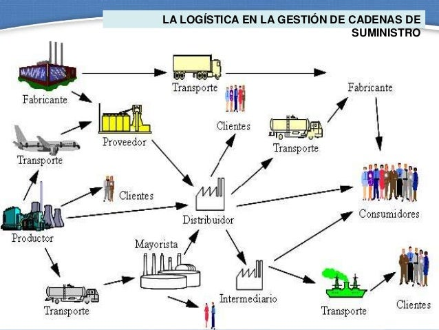 [Imagen: gestion-de-cadenas-de-suministro-logisti...1391163857]