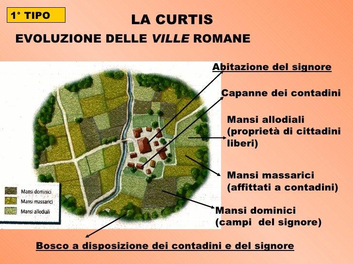 LA CURTIS EVOLUZIONE DELLE  VILLE  ROMANE Abitazione del signore Capanne dei contadini Mansi dominici (campi  del signore)...