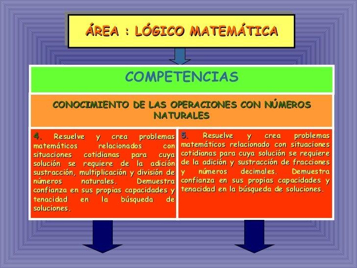 ÁREA : LÓGICO MATEMÁTICA COMPETENCIAS CONOCIMIENTO DE LAS OPERACIONES CON NÚM E RO S  NATURALES 4.   Resuelve y crea probl...