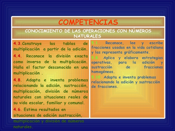 COMPETENCIAS CONOCIMIENTO DE LAS OPERACIONES CON NÚMEROS NATURALES   4.3 . Construye las tablas de multiplicación  a parti...