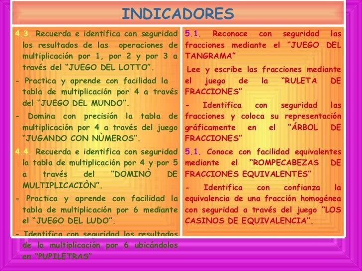 INDICADORES 4.3.   Recuerda e identifica con   seguridad los resultados de las  operaciones de multiplicación por 1, por 2...