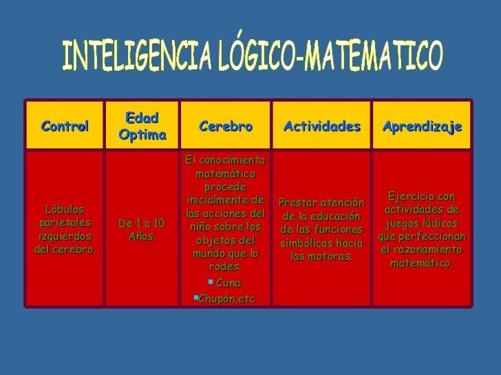 INTELIGENCIA LÓGICO-MATEMATICO Control Edad Optima Cerebro Actividades Aprendizaje Lóbulos parietales izquierdos del cereb...