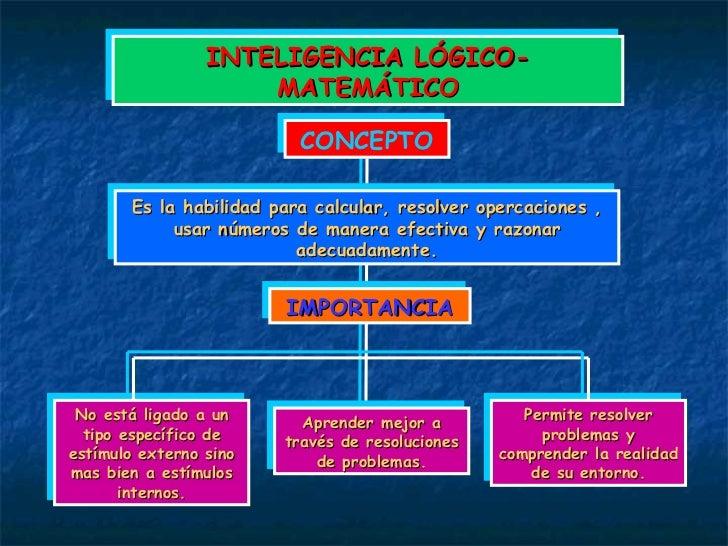 INTELIGENCIA LÓGICO-MATEMÁTICO CONCEPTO Es la habilidad para calcular, resolver opercaciones , usar números de manera efec...
