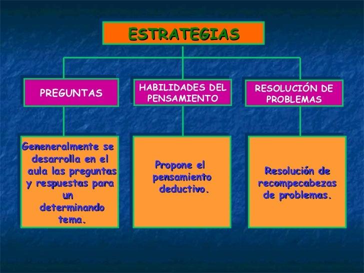 ESTRATEGIAS HABILIDADES DEL PENSAMIENTO RESOLUCIÓN DE PROBLEMAS PREGUNTAS Propone el  pensamiento deductivo. Resolución de...