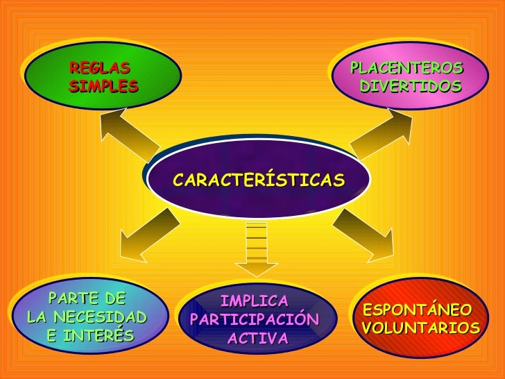 CARACTERÍSTICAS REGLAS  SIMPLES PLACENTEROS  DIVERTIDOS PARTE DE  LA NECESIDAD  E INTERÉS IMPLICA  PARTICIPACIÓN  ACTIVA E...