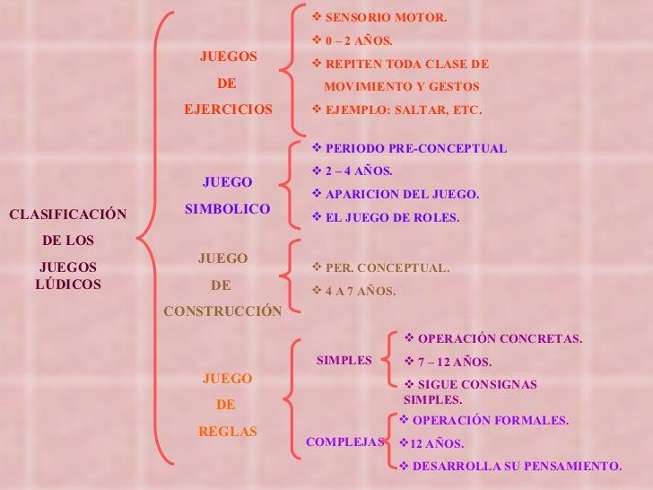 CLASIFICACIÓN DE LOS JUEGOS LÚDICOS JUEGOS DE  EJERCICIOS JUEGO SIMBOLICO JUEGO DE  CONSTRUCCIÓN JUEGO DE  REGLAS <ul><li>...
