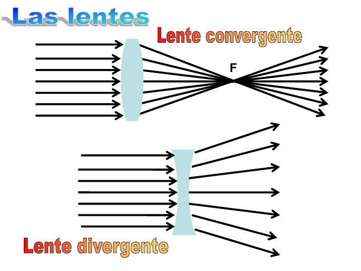 Resultado de imagen de lente convergente lupa