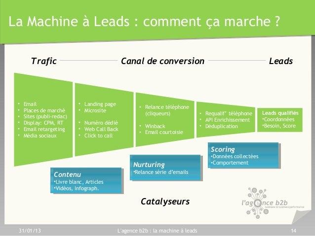 machine leads