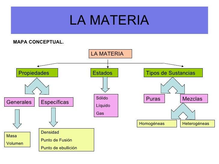 LA MATERIA <ul><li>MAPA CONCEPTUAL.  </li></ul>LA MATERIA Propiedades Estados Tipos de Sustancias Generales Específicas Só...