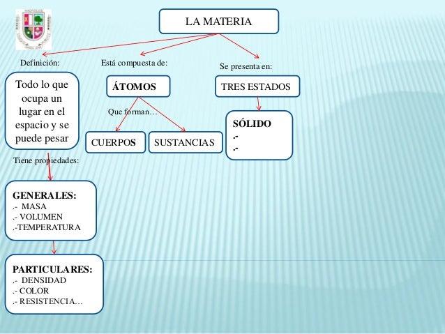 La materia mapa conceptual espa ol for Definicion de cuarto