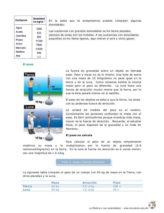 La Materia y sus propiedades – www.educando.edu.do En la tabla que te presentamos puedes comparar algunas densidades: Las ...