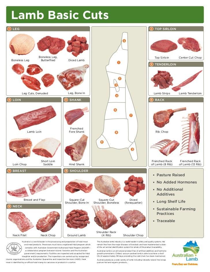Lamb Basic Cuts 1 LEG