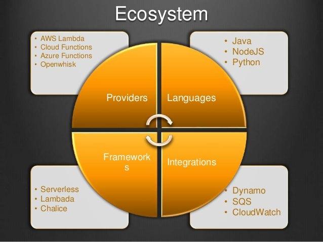 Ecosystem • Dynamo • SQS • CloudWatch • Serverless • Lambada • Chalice • Java • NodeJS • Python • AWS Lambda • Cloud Funct...