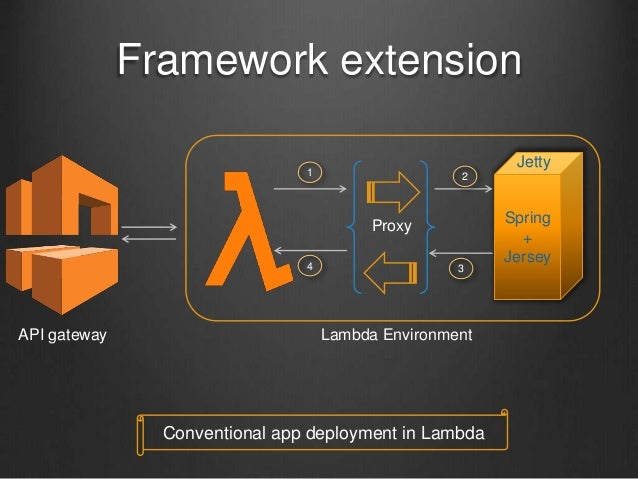 Framework extension Spring + Jersey Jetty Proxy 1 3 2 4 Lambda EnvironmentAPI gateway Conventional app deployment in Lambda