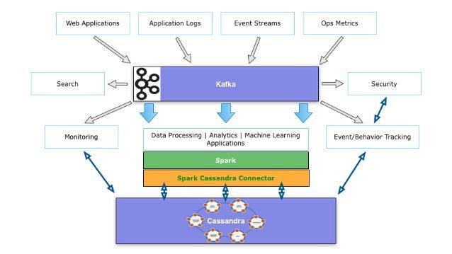 Lambda Architecture with Spark, Spark Streaming, Kafka, Cassandra, Ak…
