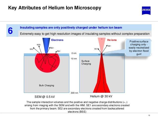 Microscopic Diagram Helium Wiring Diagram Database