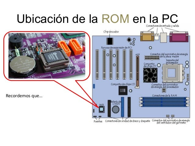 Memoria ram y rom for Dining room y sus partes
