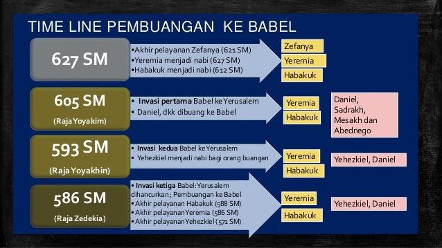 TIME LINE PEMBUANGAN KE BABEL Sources : diolah dari data di NIV Life Application Bible Study • Invasi ketiga Babel:Yerusal...