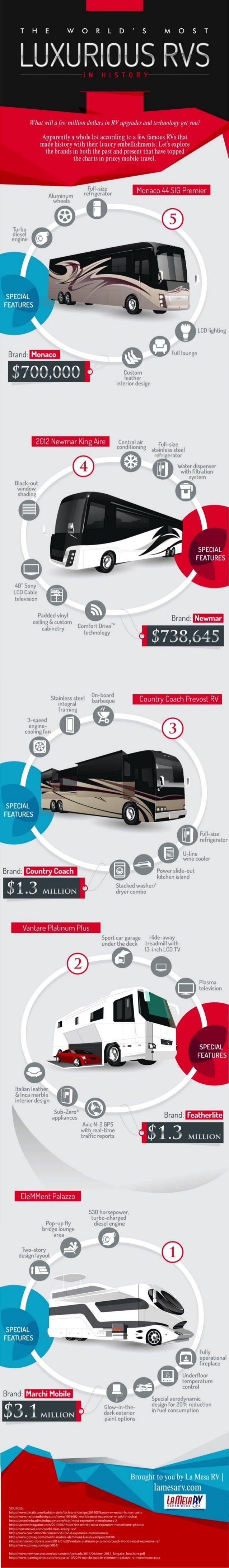 Most Expensive RV's | Luxury RV | La Mesa RV