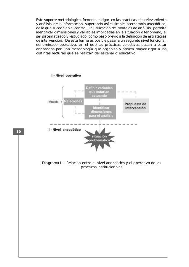 10 Este soporte metodológico, fomenta el rigor en las prácticas de relevamiento y análisis de la información, superando as...
