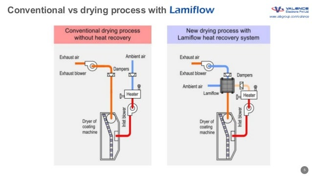 Valence Lamiflow air-to-air heat exchanger
