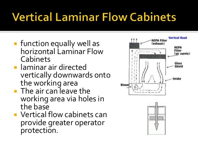 Awesome Vertical Laminar Flow Hood Air Flow Diagram Basic Electronics Wiring Cloud Planhouseofspiritnl