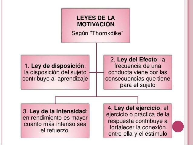 """LEYES DE LA MOTIVACIÓN Según """"Thornkdike"""" 3. Ley de la Intensidad: en rendimiento es mayor cuanto más intenso sea el refue..."""