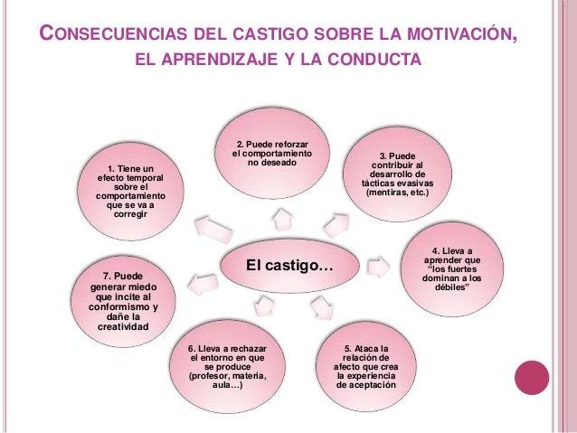 CONSECUENCIAS DEL CASTIGO SOBRE LA MOTIVACIÓN, EL APRENDIZAJE Y LA CONDUCTA El castigo… 2. Puede reforzar el comportamient...
