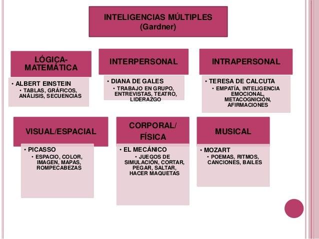 INTELIGENCIAS MÚLTIPLES (Gardner) LÓGICA- MATEMÁTICA • ALBERT EINSTEIN • TABLAS, GRÁFICOS, ANÁLISIS, SECUENCIAS INTERPERSO...