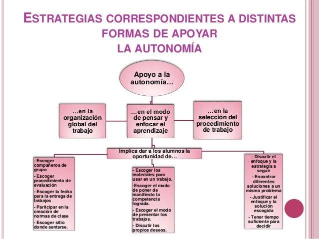 ESTRATEGIAS CORRESPONDIENTES A DISTINTAS FORMAS DE APOYAR LA AUTONOMÍA Apoyo a la autonomía… - Escoger compañeros de grupo...