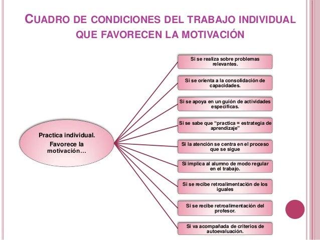 CUADRO DE CONDICIONES DEL TRABAJO INDIVIDUAL QUE FAVORECEN LA MOTIVACIÓN Practica individual. Favorece la motivación… Si s...