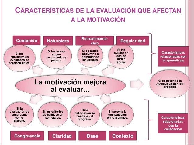 CARACTERÍSTICAS DE LA EVALUACIÓN QUE AFECTAN A LA MOTIVACIÓN La motivación mejora al evaluar… Si los aprendizajes evaluado...