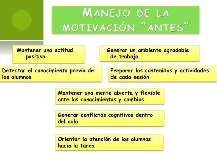La Motivacion Como Estrategia Del Aprendizaje