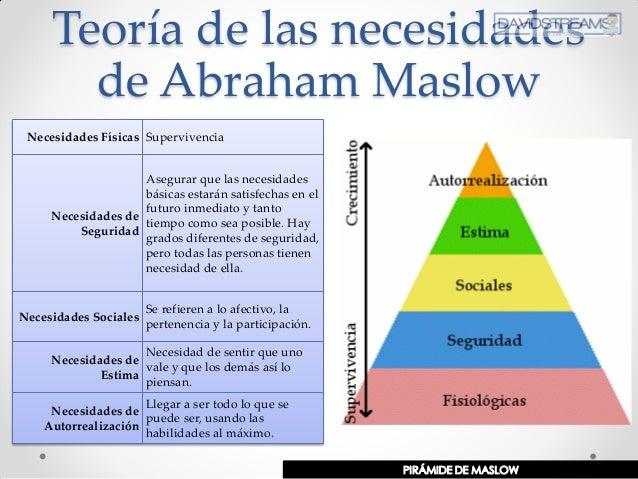 Teoría de las necesidades de Abraham Maslow Necesidades Físicas Supervivencia Necesidades de Seguridad Asegurar que las ne...