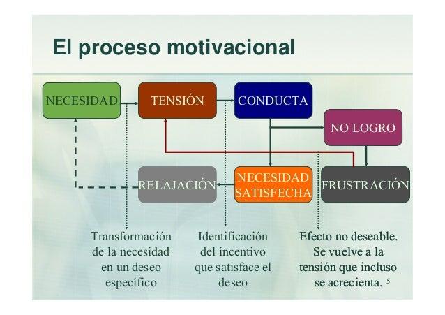 La Motivacion Laboral Presentacion