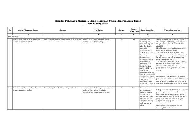 Standar Pelayanan Minimal Bidang Pekerjaan Umum dan Penataan Ruang  1 2 3 4 5 6 7 8  Setiap Pemerintah Provinsi memiliki  ...
