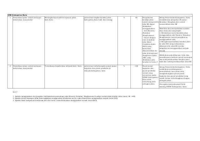 Setiap Pemerintah Kabupaten/ Kota  memiliki alat pengukur (Naasra/  Romdas/ Roughometer) untuk  menentukan nilai IRI  Memb...