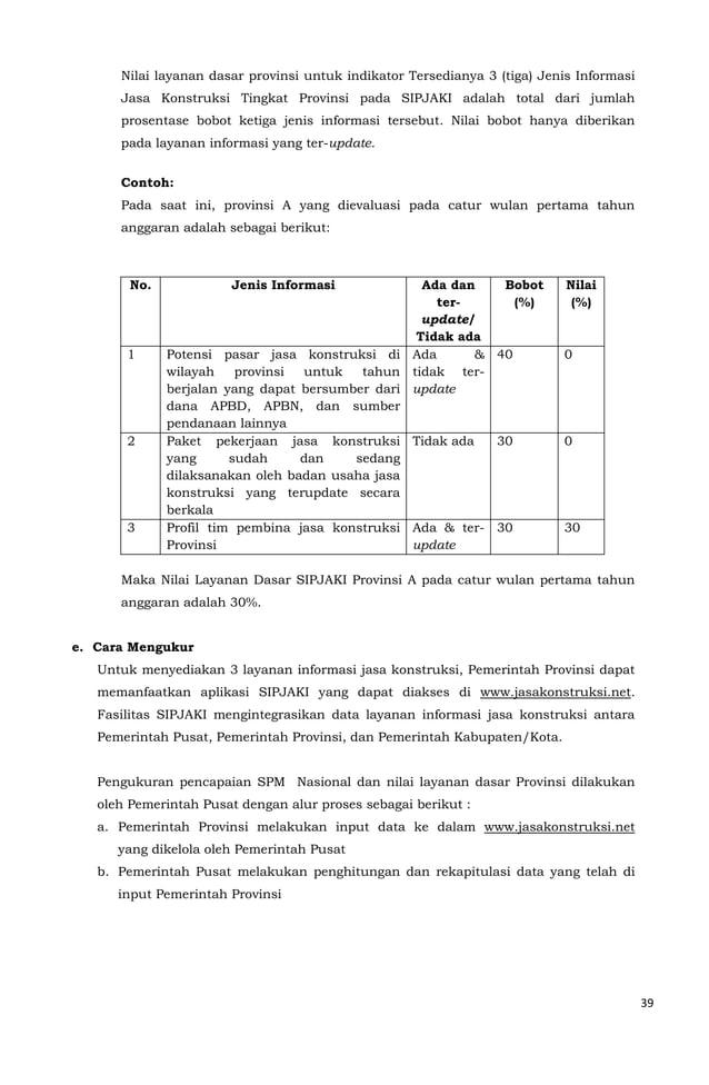 39  Nilai layanan dasar provinsi untuk indikator Tersedianya 3 (tiga) Jenis Informasi  Jasa Konstruksi Tingkat Provinsi pa...
