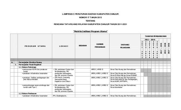 LAMPIRAN X PERATURAN DAERAH KABUPATEN CIANJUR NOMOR 17 TAHUN 2012 TENTANG RENCANA TATA RUANG WILAYAH KABUPATEN CIANJUR TAH...