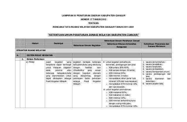 LAMPIRAN XI PERATURAN DAERAH KABUPATEN CIANJUR NOMOR 17 TAHUN 2012 TENTANG RENCANA TATA RUANG WILAYAH KABUPATEN CIANJUR TA...