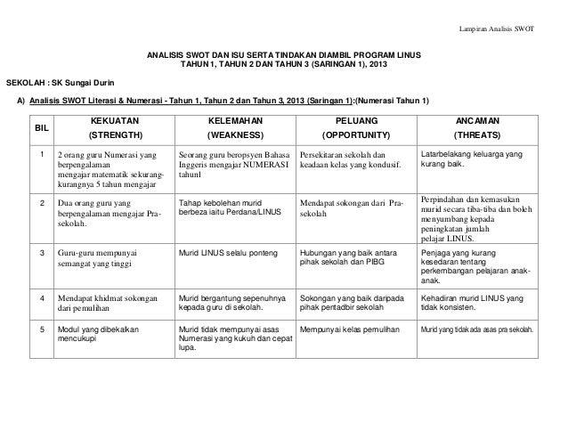 Lampiran Analisis Swot Dan Isu Saringan 1 2013 Numerasi Thn 1
