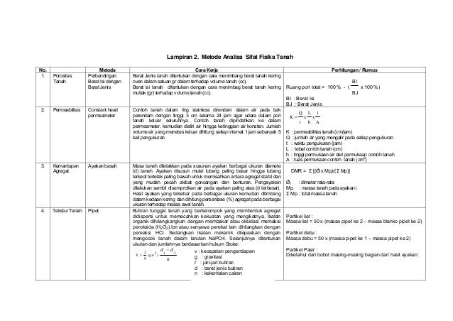 Lampiran 2. Metode Analisa Sifat Fisika Tanah No. Metoda Cara Kerja Perhitungan / Rumus 1. Porositas Tanah Perbandingan Be...