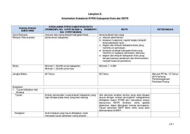 Lampiran 9. Keterkaitan Substansi RTRW Kabupaten/Kota dan RDTR  POKOK-POKOK SUBSTANSI Jenis Rencana Wilayah Perencanaan  K...