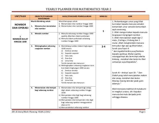 YEARLY PLANNER FOR MATHEMATICS YEAR 2 UNIT/TAJUK  NOMBOR DAN OPERASI  OBJEKTIF/STANDARD KANDUNGAN Murid dibimbing untuk:  ...