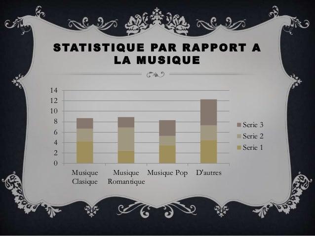 STATISTIQUE PAR RAPPORT A LA MUSIQUE 0 2 4 6 8 10 12 14 Musique Clasique Musique Romantique Musique Pop D'autres Serie 3 S...