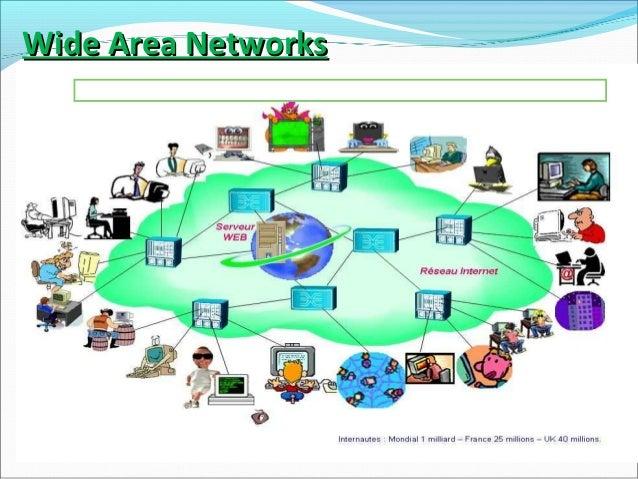 Lan man wan diagram electrical drawing wiring diagram lan man wan introduction rh slideshare net wireless network diagram lan and wan diagram ccuart Choice Image