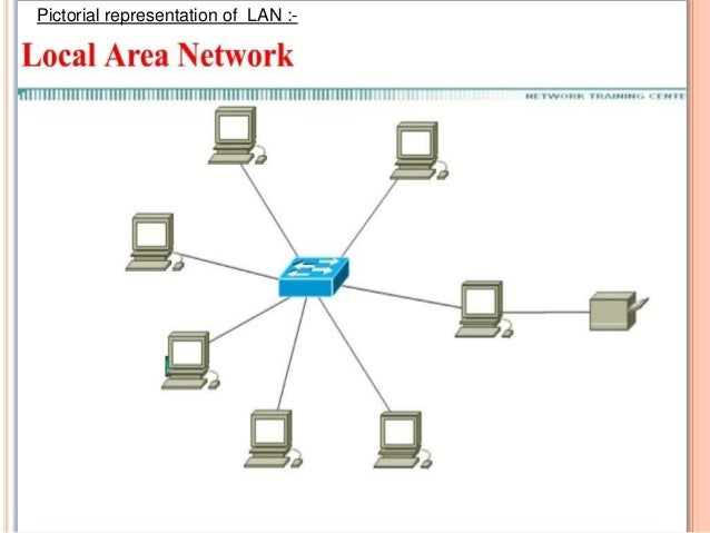 a comparison of the local area network lan and wide area network wan A local area network consists of a computer network at a single site for browse an area of study or degree types of networks: lan, wan, wlan, man.
